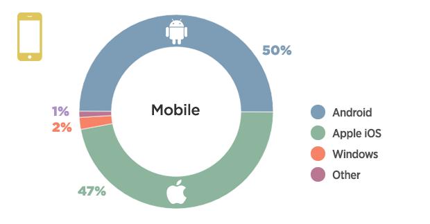 Graf poměru mobilních operačních systému