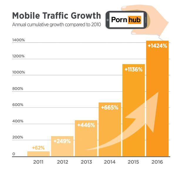 Kumulativní růst mobilů