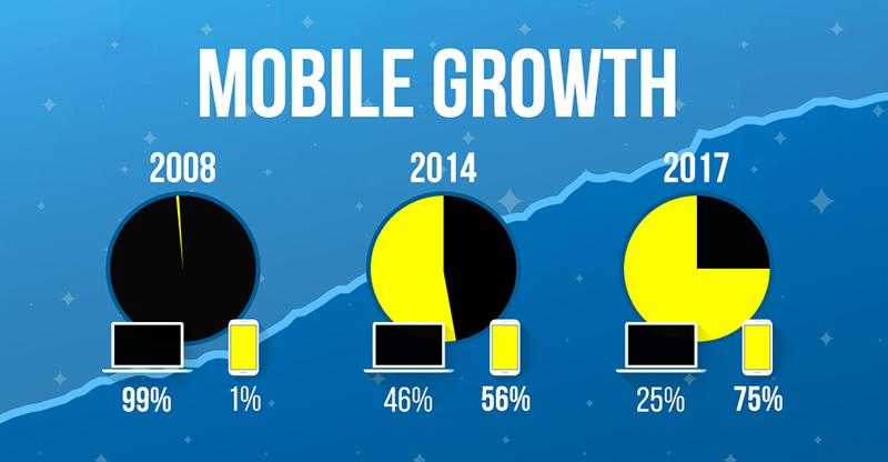 Graf poměru počítačů a mobilů