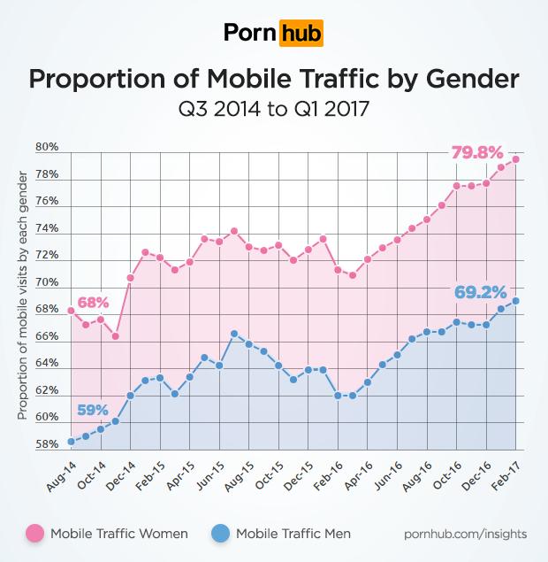 Graf používání mobilů žen vs muži